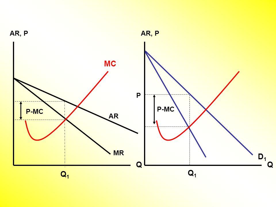 AR, P Q Q1Q1 Q D1D1 MC P Q1Q1 AR MR P-MC
