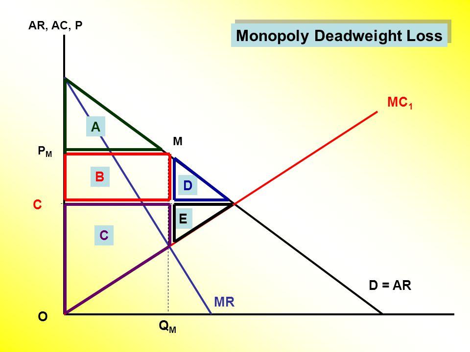 AR, AC, P D = AR MC 1 MR M PMPM QMQM C O D A B C E Monopoly Deadweight Loss