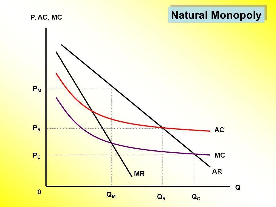 Natural Monopoly MR AR AC MC Q P, AC, MC 0 QMQM QRQR QCQC PMPM PRPR PCPC