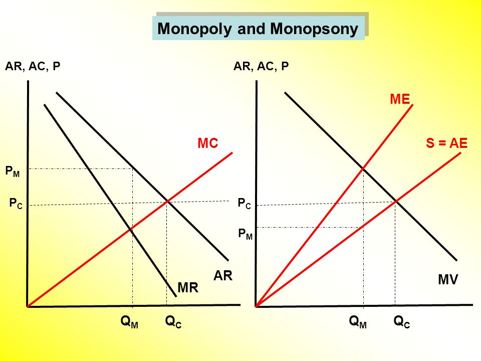 AR, AC, P MV ME QMQM PMPM QCQC S = AE PCPC AR, AC, P AR MR QMQM PMPM QCQC MC PCPC Monopoly and Monopsony