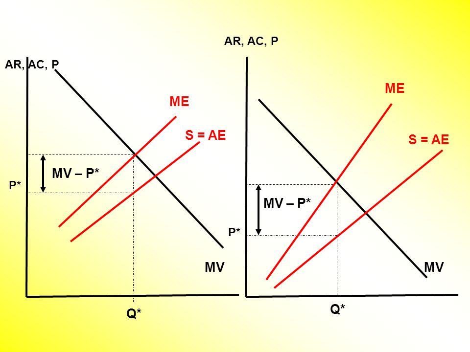 AR, AC, P MV ME Q* P* S = AE MV ME Q* MV – P* S = AE P* MV – P*