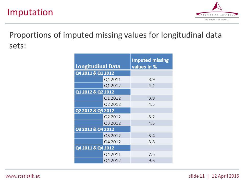 www.statistik.atslide 11 | 12 April 2015 Imputation Proportions of imputed missing values for longitudinal data sets: Longitudinal Data Imputed missing values in % Q4 2011 & Q1 2012 Q4 20113.9 Q1 20124.4 Q1 2012 & Q2 2012 Q1 20123.9 Q2 20124.5 Q2 2012 & Q3 2012 Q2 20123.2 Q3 20124.5 Q3 2012 & Q4 2012 Q3 20123.4 Q4 20123.8 Q4 2011 & Q4 2012 Q4 20117.6 Q4 20129.6