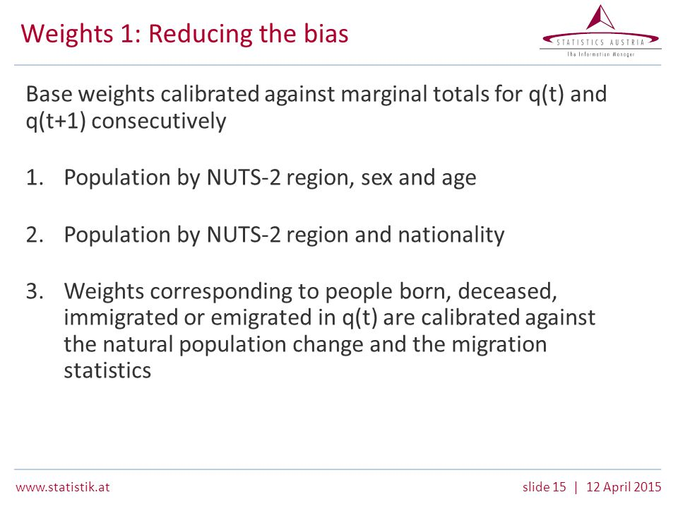 www.statistik.atslide 15 | 12 April 2015 Weights 1: Reducing the bias Base weights calibrated against marginal totals for q(t) and q(t+1) consecutively 1.Population by NUTS-2 region, sex and age 2.Population by NUTS-2 region and nationality 3.Weights corresponding to people born, deceased, immigrated or emigrated in q(t) are calibrated against the natural population change and the migration statistics