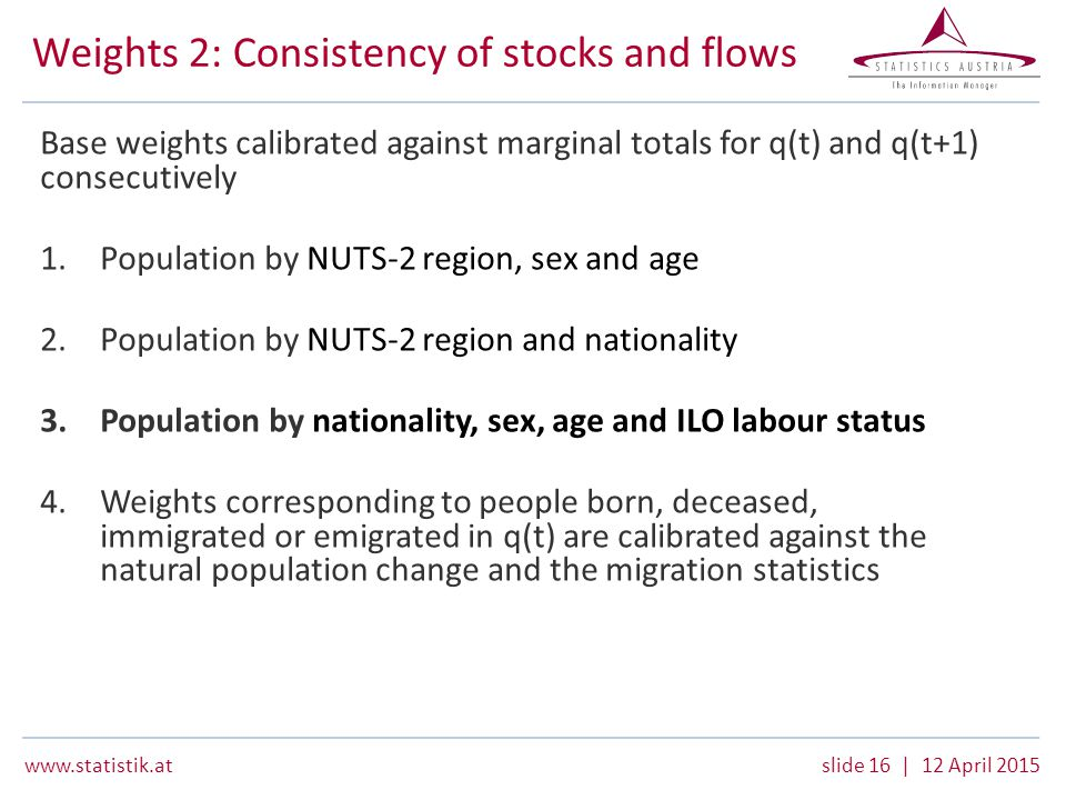 www.statistik.atslide 16 | 12 April 2015 Weights 2: Consistency of stocks and flows Base weights calibrated against marginal totals for q(t) and q(t+1) consecutively 1.Population by NUTS-2 region, sex and age 2.Population by NUTS-2 region and nationality 3.Population by nationality, sex, age and ILO labour status 4.Weights corresponding to people born, deceased, immigrated or emigrated in q(t) are calibrated against the natural population change and the migration statistics