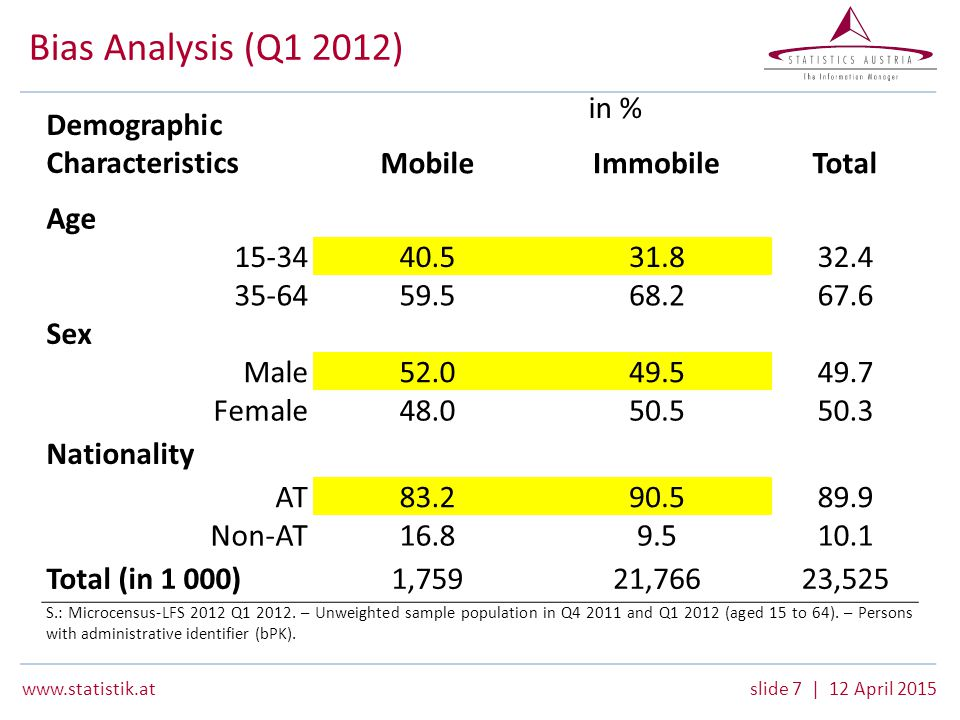 www.statistik.atslide 7 | 12 April 2015 Bias Analysis (Q1 2012) Demographic Characteristics in % MobileImmobileTotal Age 15-34 40.531.832.4 35-64 59.568.267.6 Sex Male 52.049.549.7 Female 48.050.550.3 Nationality AT 83.290.589.9 Non-AT 16.89.510.1 Total (in 1 000)1,75921,76623,525 S.: Microcensus-LFS 2012 Q1 2012.
