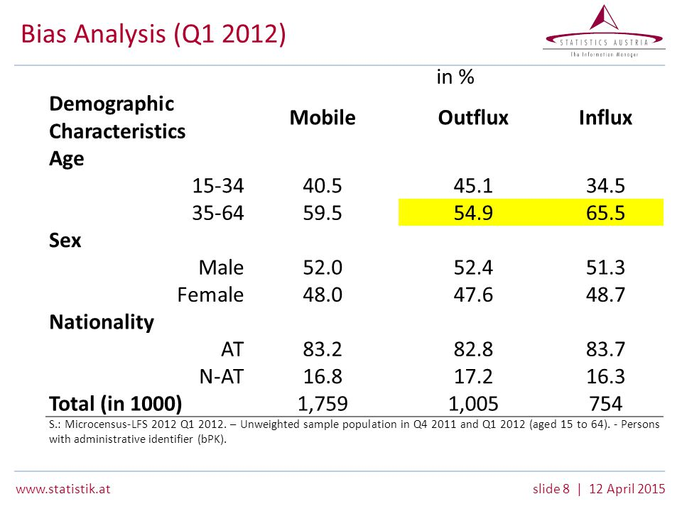 www.statistik.atslide 8 | 12 April 2015 Bias Analysis (Q1 2012) Demographic Characteristics in % MobileOutfluxInflux Age 15-34 40.545.134.5 35-64 59.554.965.5 Sex Male 52.052.451.3 Female 48.047.648.7 Nationality AT 83.282.883.7 N-AT 16.817.216.3 Total (in 1000) 1,759 1,005754 S.: Microcensus-LFS 2012 Q1 2012.
