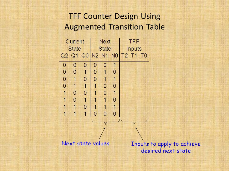 TFF Counter Design Using Augmented Transition Table Next state values Inputs to apply to achieve desired next state