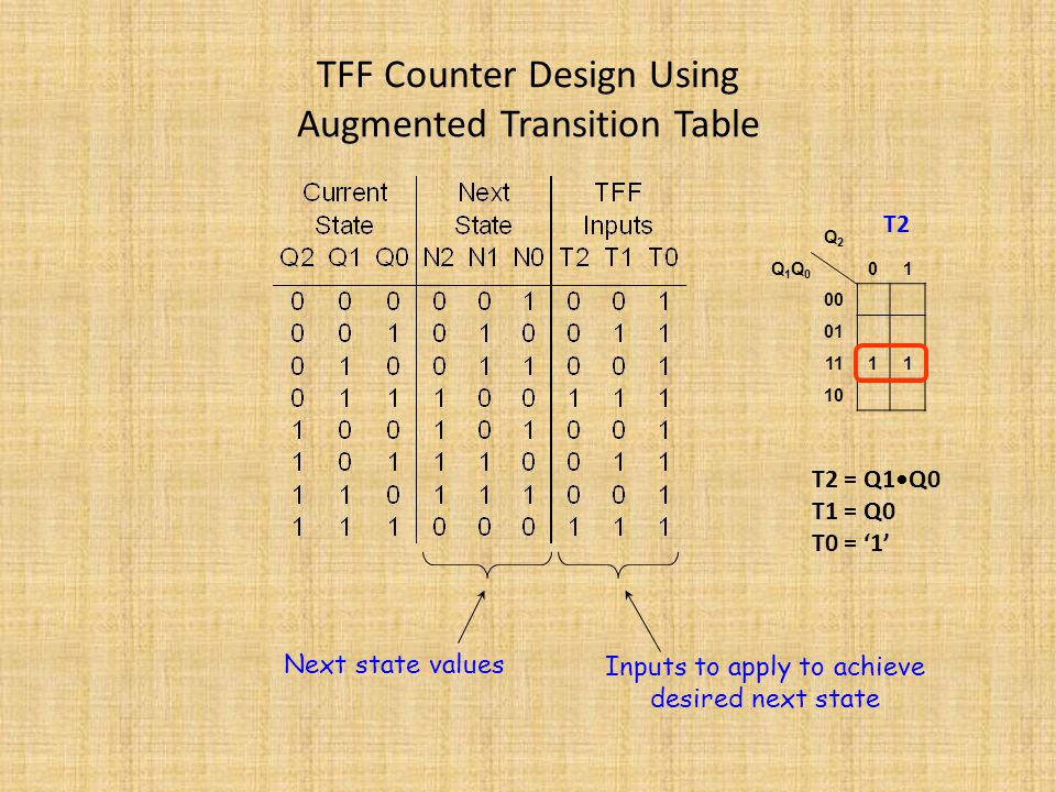 TFF Counter Design Using Augmented Transition Table Next state values Inputs to apply to achieve desired next state T2 = Q1Q0 T1 = Q0 T0 = '1' Q2Q2 Q1