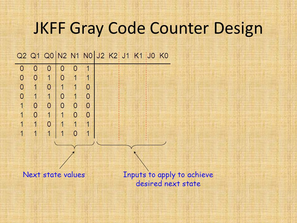 JKFF Gray Code Counter Design Next state valuesInputs to apply to achieve desired next state