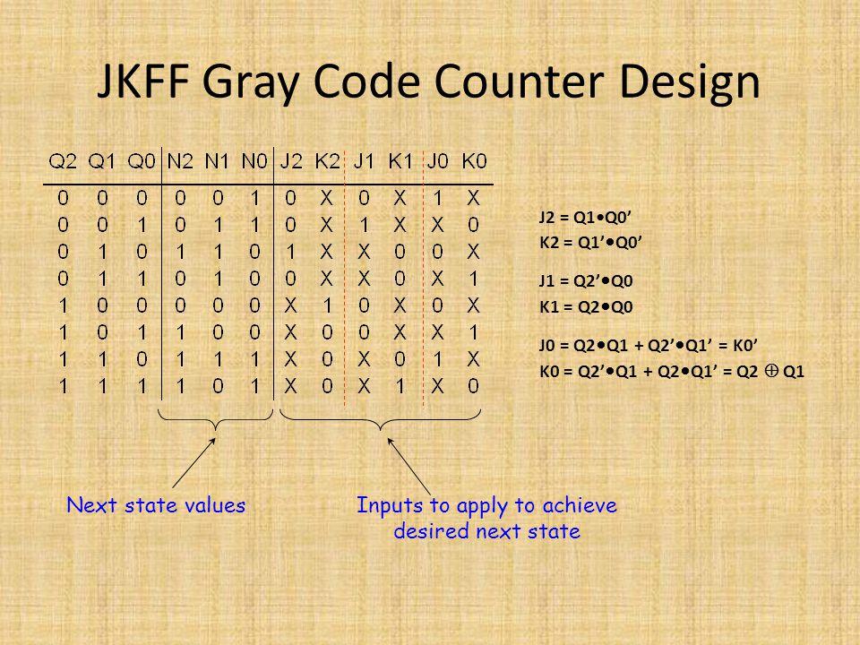 JKFF Gray Code Counter Design Next state valuesInputs to apply to achieve desired next state J2 = Q1Q0' K2 = Q1' Q0' J1 = Q2' Q0 K1 = Q2 Q0 J0 = Q2 Q1