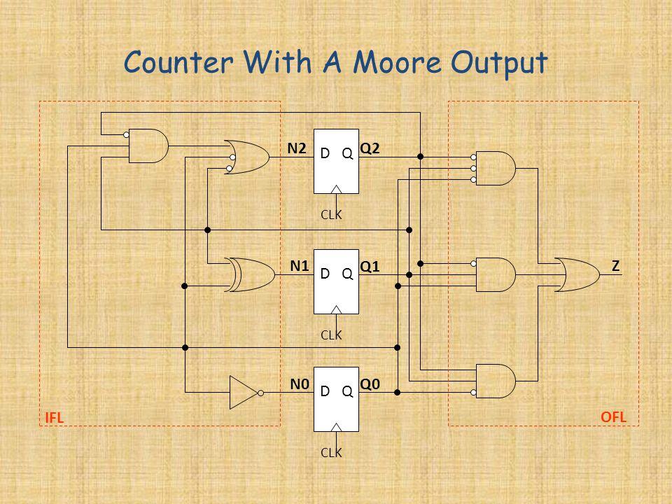 D Q Q2 Q1 Q0 N2 N1 N0 Z Counter With A Moore Output IFL OFL CLK