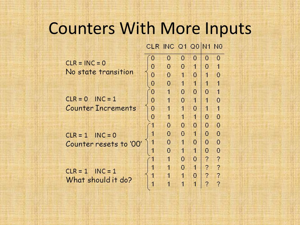 Counters With More Inputs CLR = INC = 0 No state transition CLR = 0 INC = 1 Counter Increments CLR = 1 INC = 0 Counter resets to '00' CLR = 1 INC = 1
