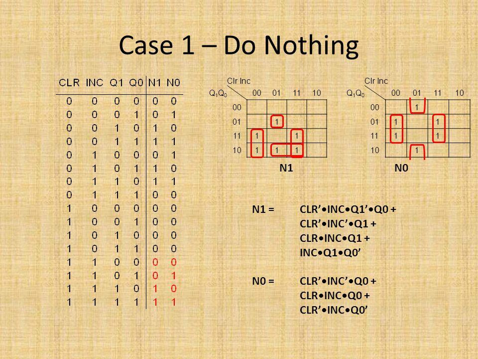 Case 1 – Do Nothing Clr Inc Q1Q0Q1Q0 00011110 00 011 1111 10111 N1 = CLR'INCQ1'Q0 + CLR'INC'Q1 + CLRINCQ1 + INCQ1Q0' N0 = CLR'INC'Q0 + CLRINCQ0 + CLR'