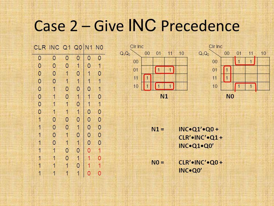 Case 2 – Give INC Precedence Clr Inc Q1Q0Q1Q0 00011110 00 0111 111 10111 Clr Inc Q1Q0Q1Q0 00011110 0011 011 111 1011 N1 N0 N1 = INCQ1'Q0 + CLR'INC'Q1