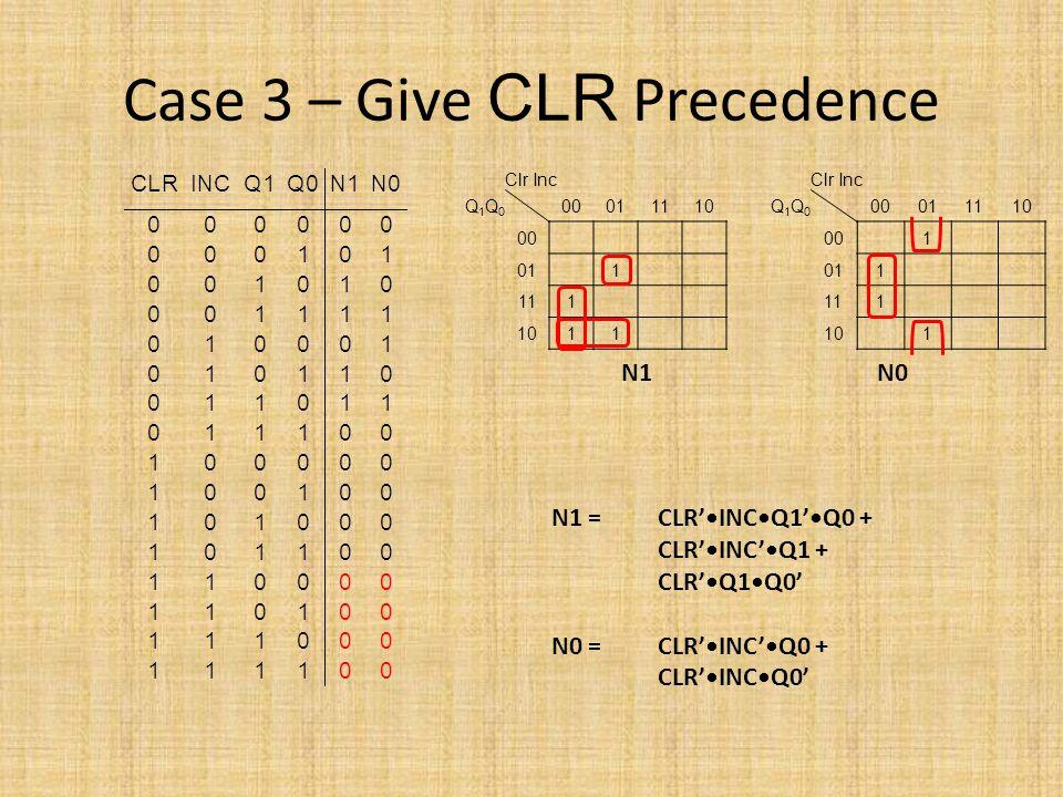 Case 3 – Give CLR Precedence Clr Inc Q1Q0Q1Q0 00011110 00 011 111 1011 Clr Inc Q1Q0Q1Q0 00011110 001 011 111 101 N1 N0 N1 = CLR'INCQ1'Q0 + CLR'INC'Q1