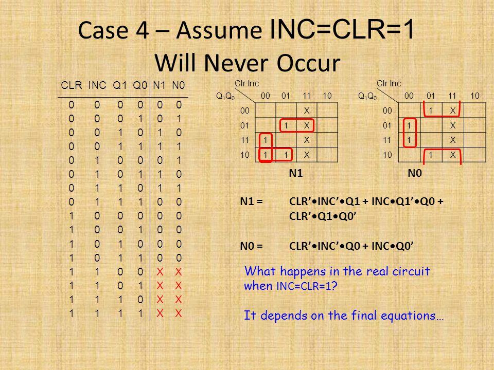 Case 4 – Assume INC=CLR=1 Will Never Occur Clr Inc Q1Q0Q1Q0 00011110 00X 011X 111X 1011X Clr Inc Q1Q0Q1Q0 00011110 001X 011X 111X 101X N1 N0 What happ