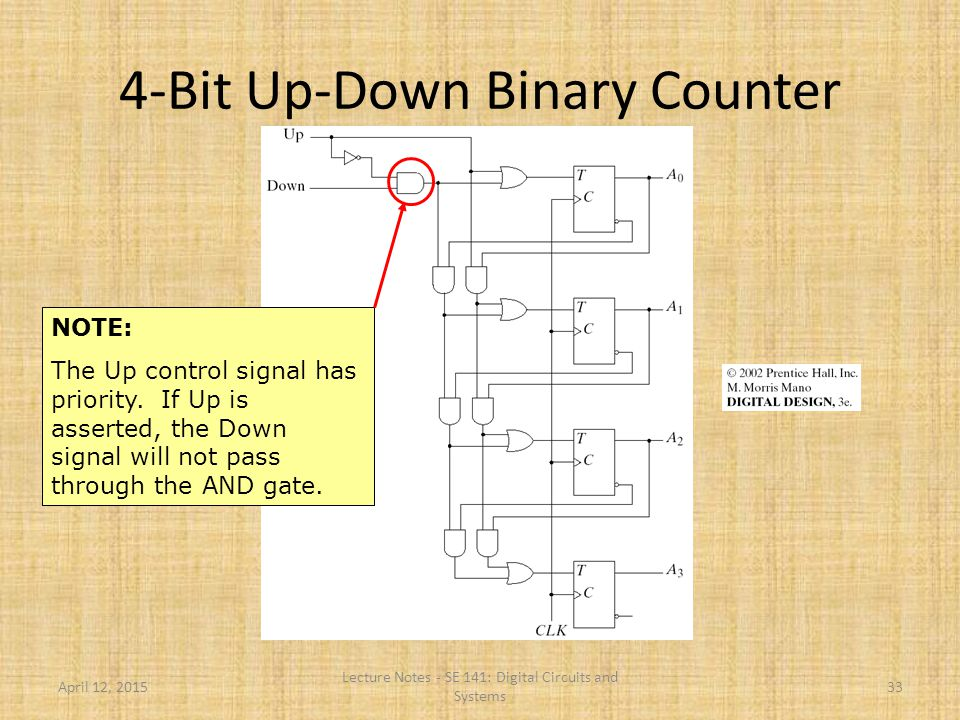 April 12, 2015 Lecture Notes - SE 141: Digital Circuits and Systems 33 4-Bit Up-Down Binary Counter NOTE: The Up control signal has priority. If Up is