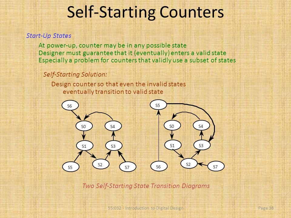 55:032 - Introduction to Digital DesignPage 38 Self-Starting Counters Start-Up States At power-up, counter may be in any possible state Designer must
