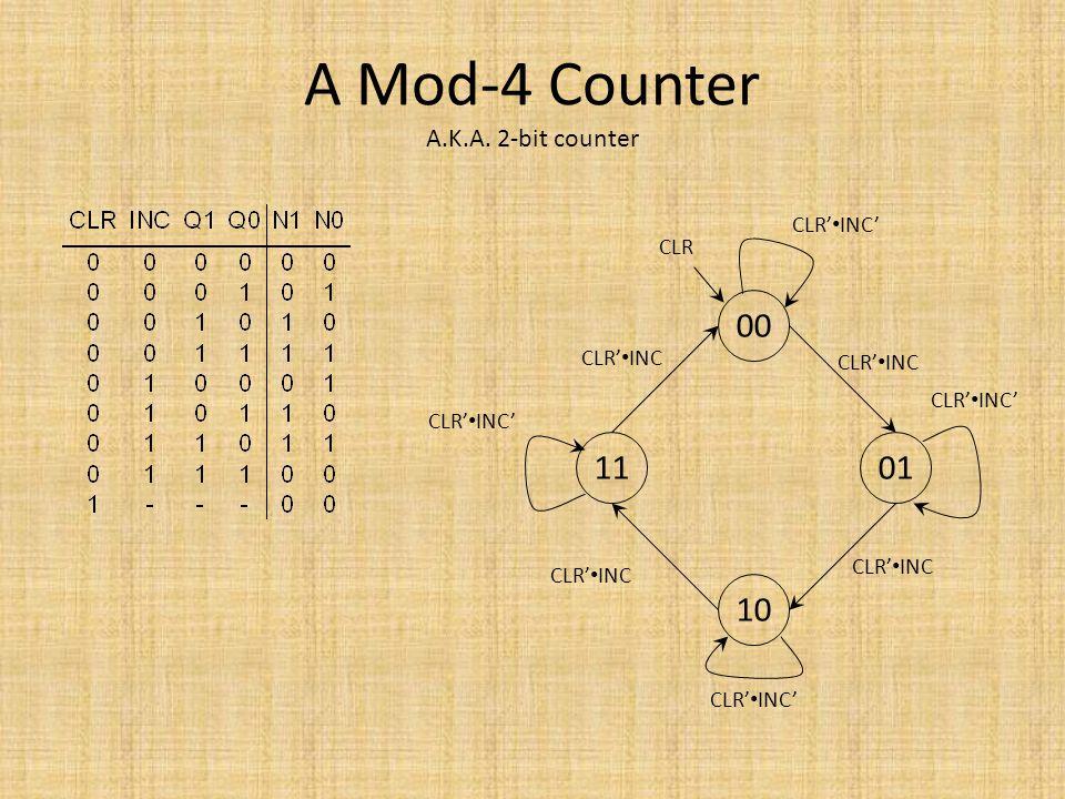A Mod-4 Counter A.K.A. 2-bit counter 00 10 0111 CLR' INC CLR' INC' CLR CLR' INC CLR' INC'