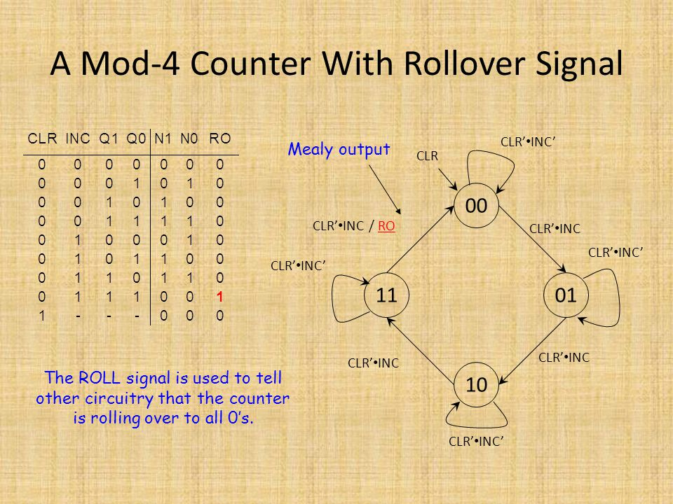 A Mod-4 Counter With Rollover Signal 00 10 0111 CLR' INC CLR' INC' CLR' INC CLR' INC / RO CLR' INC' The ROLL signal is used to tell other circuitry th