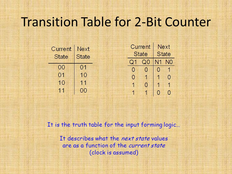 Transition Table for 2-Bit Counter It is the truth table for the input forming logic… It describes what the next state values are as a function of the