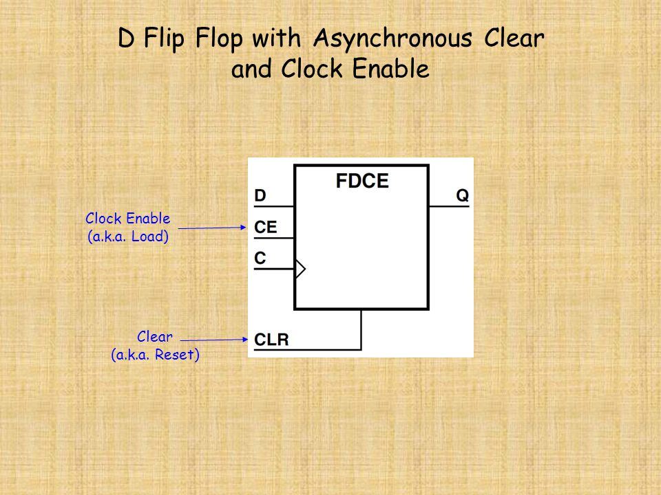 D Flip Flop with Asynchronous Clear and Clock Enable Clock Enable (a.k.a. Load) Clear (a.k.a. Reset)