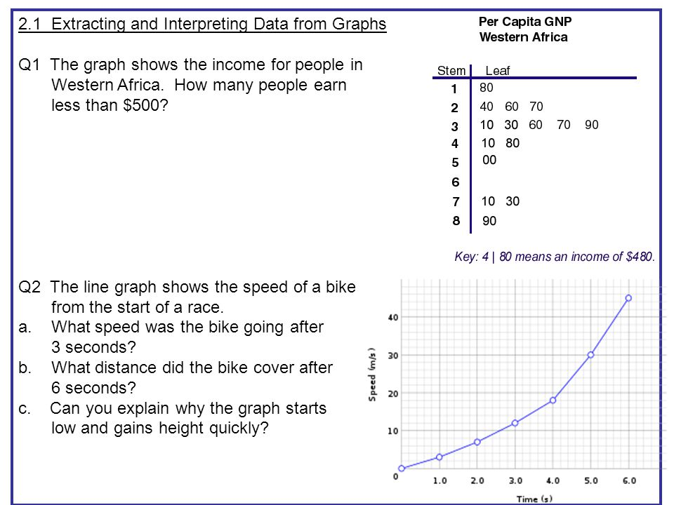 2.1 Extracting and Interpreting Data from Graphs Q1 The graph shows the income for people in Western Africa.
