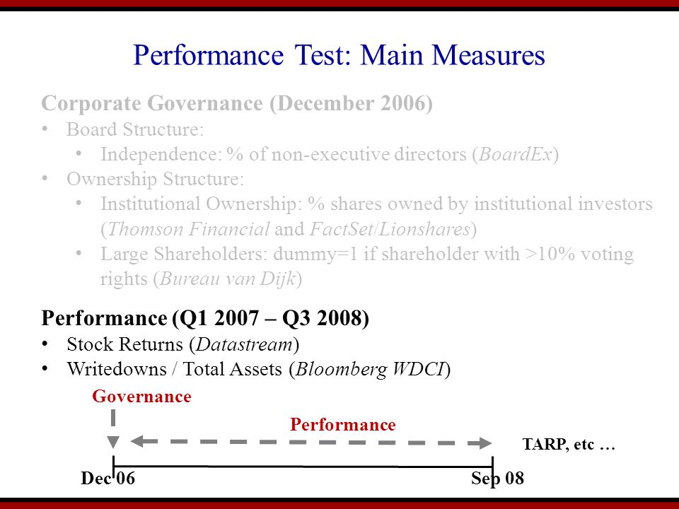 Performance Test: Main Measures Dec 06Sep 08 Governance Performance Corporate Governance (December 2006) Board Structure: Independence: % of non-executive directors (BoardEx) Ownership Structure: Institutional Ownership: % shares owned by institutional investors (Thomson Financial and FactSet/Lionshares) Large Shareholders: dummy=1 if shareholder with >10% voting rights (Bureau van Dijk) Performance (Q1 2007 – Q3 2008) Stock Returns (Datastream) Writedowns / Total Assets (Bloomberg WDCI) TARP, etc …