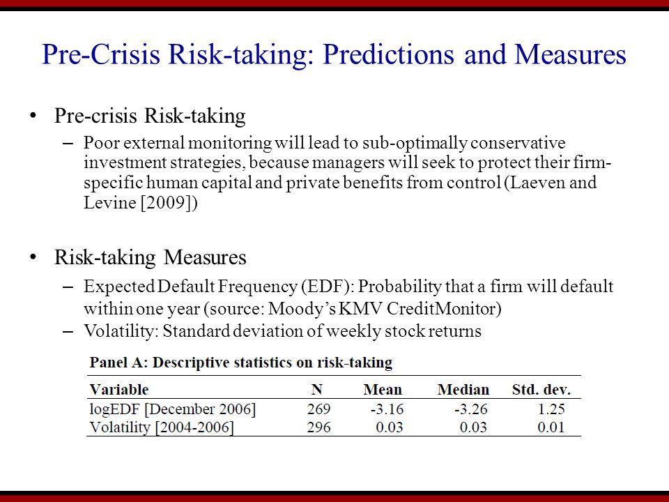 Pre-Crisis Risk-taking: Predictions and Measures Pre-crisis Risk-taking – Poor external monitoring will lead to sub-optimally conservative investment strategies, because managers will seek to protect their firm- specific human capital and private benefits from control (Laeven and Levine [2009]) Risk-taking Measures – Expected Default Frequency (EDF): Probability that a firm will default within one year (source: Moody's KMV CreditMonitor) – Volatility: Standard deviation of weekly stock returns