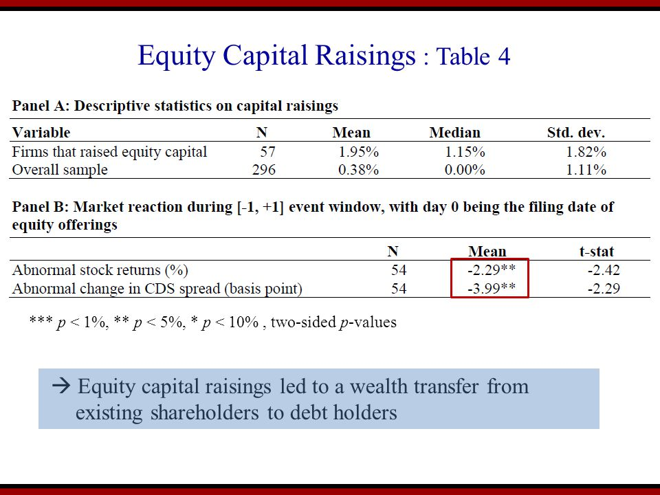 Equity Capital Raisings : Table 4 *** p < 1%, ** p < 5%, * p < 10%, two-sided p-values  Equity capital raisings led to a wealth transfer from existing shareholders to debt holders
