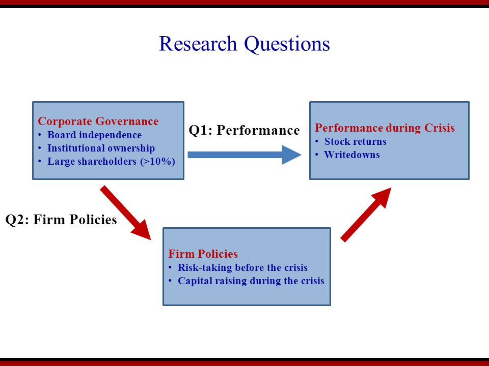 Research Questions Corporate Governance Board independence Institutional ownership Large shareholders (>10%) Performance during Crisis Stock returns Writedowns Firm Policies Risk-taking before the crisis Capital raising during the crisis Q1: Performance Q2: Firm Policies