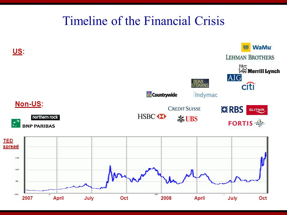 Timeline of the Financial Crisis US: AprilJuly2008April TED spread JulyOct2007Oct Non-US: