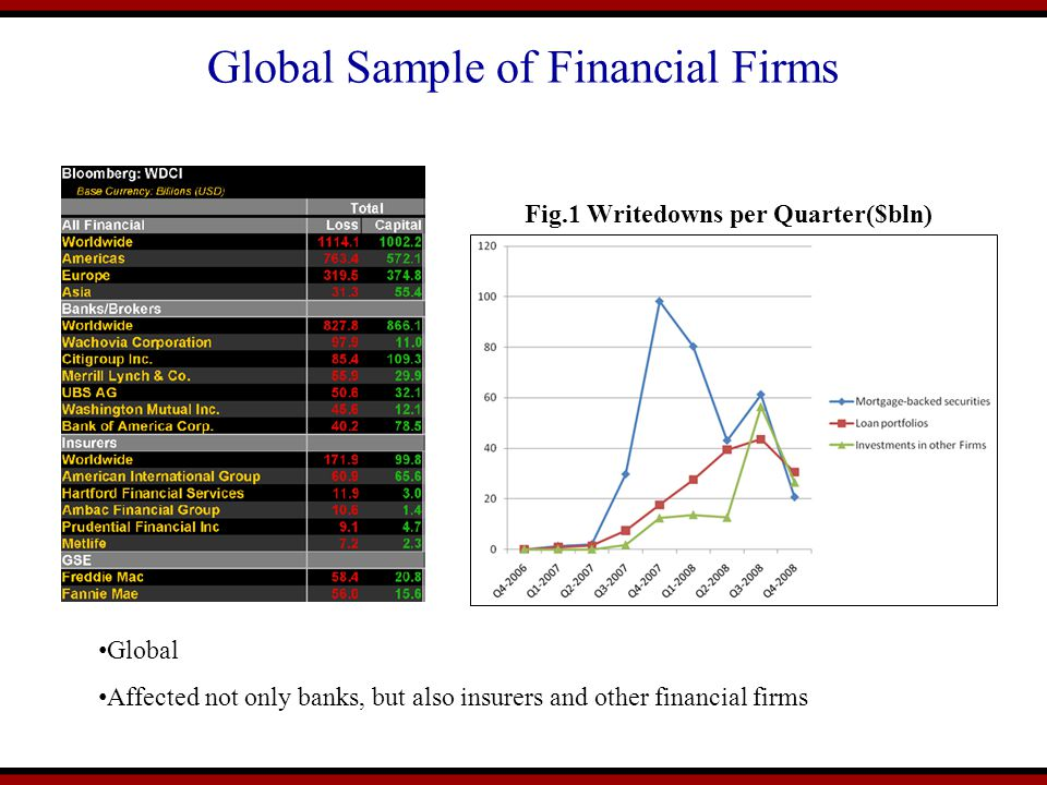 Global Sample of Financial Firms Fig.1 Writedowns per Quarter($bln) Global Affected not only banks, but also insurers and other financial firms