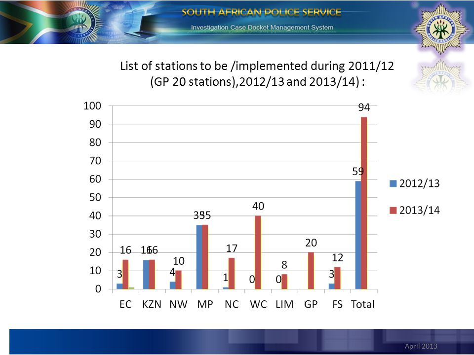 April 2013 List of stations to be /implemented during 2011/12 (GP 20 stations),2012/13 and 2013/14) :