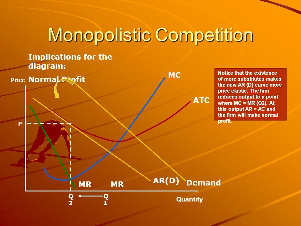 Monopolistic Competition Implications for the diagram: Normal Profit Price MC ATC MR Q1Q1 AR(D) MR Q2Q2 P Demand Notice that the existence of more sub