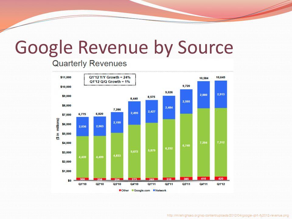 Google Revenue by Source http://milehighseo.org/wp-content/uploads/2012/04/google-qtr1-fy2012-revenue.png