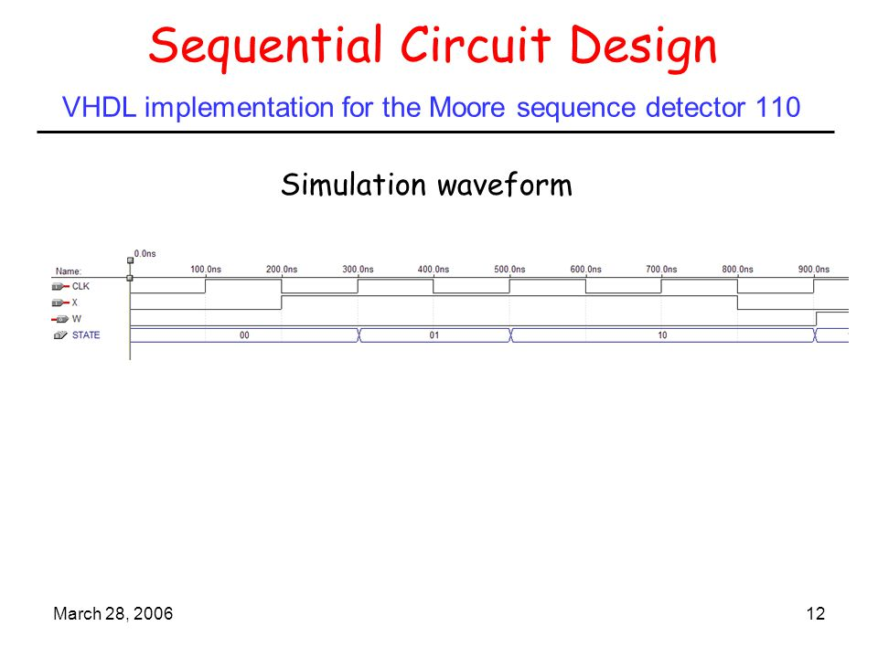 March 28, 200612 Simulation waveform Sequential Circuit Design VHDL implementation for the Moore sequence detector 110