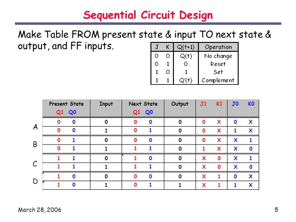 March 28, 20065 Sequential Circuit Design Make Table FROM present state & input TO next state & output, and FF inputs.