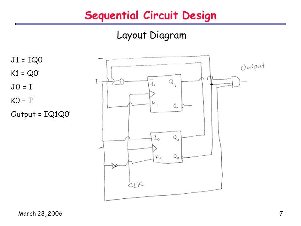 March 28, 20067 Sequential Circuit Design Layout Diagram J1 = IQ0 K1 = Q0' J0 = I K0 = I' Output = IQ1Q0'