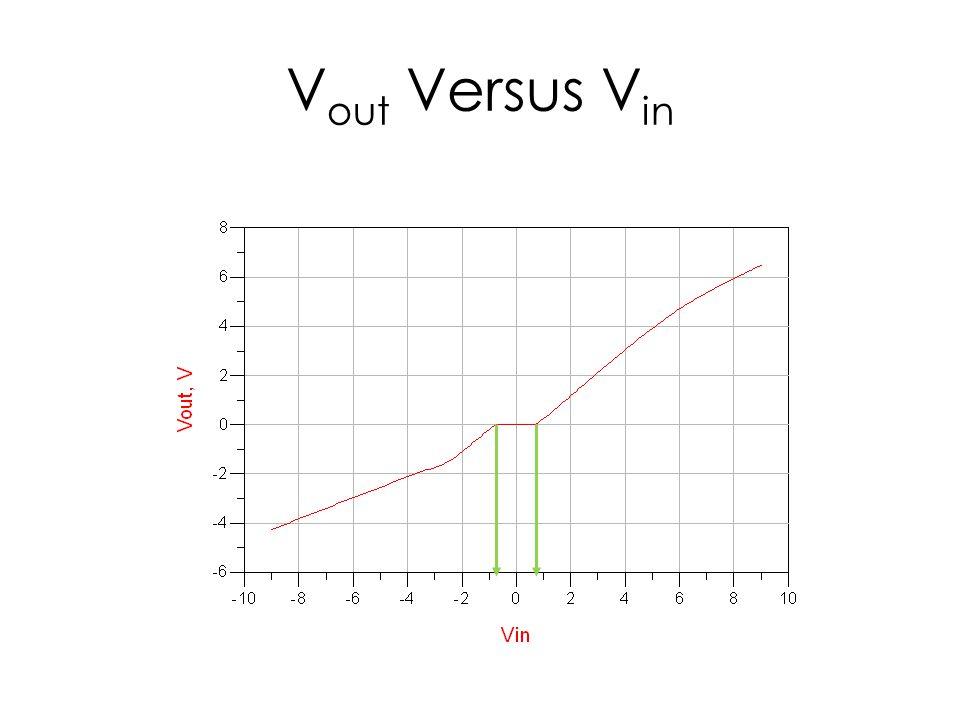 V out Versus V in
