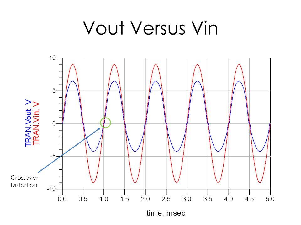 Vout Versus Vin Crossover Distortion