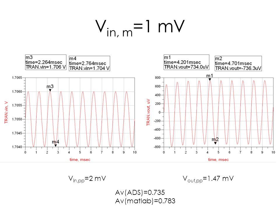 Large Signal Behavior of Common-Collector Amplifier The output does not track the input during the negative swing.
