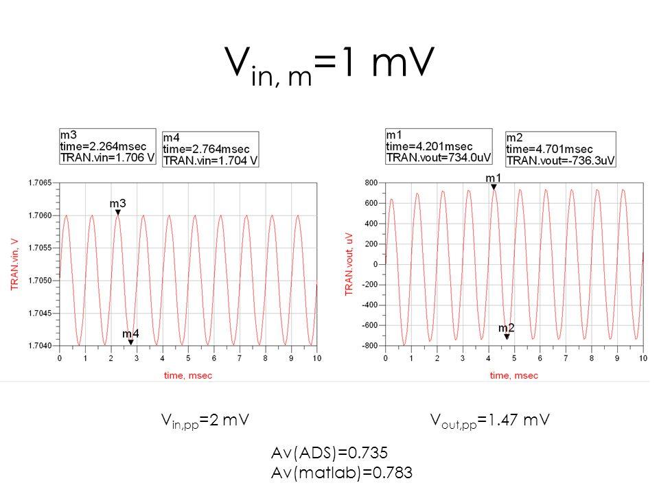 V in, m =1 mV V in,pp =2 mVV out,pp =1.47 mV Av(ADS)=0.735 Av(matlab)=0.783