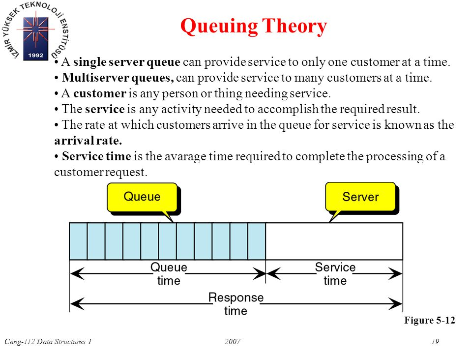 Ceng-112 Data Structures I 2007 19 Figure 5-12 Queuing Theory A single server queue can provide service to only one customer at a time. Multiserver qu