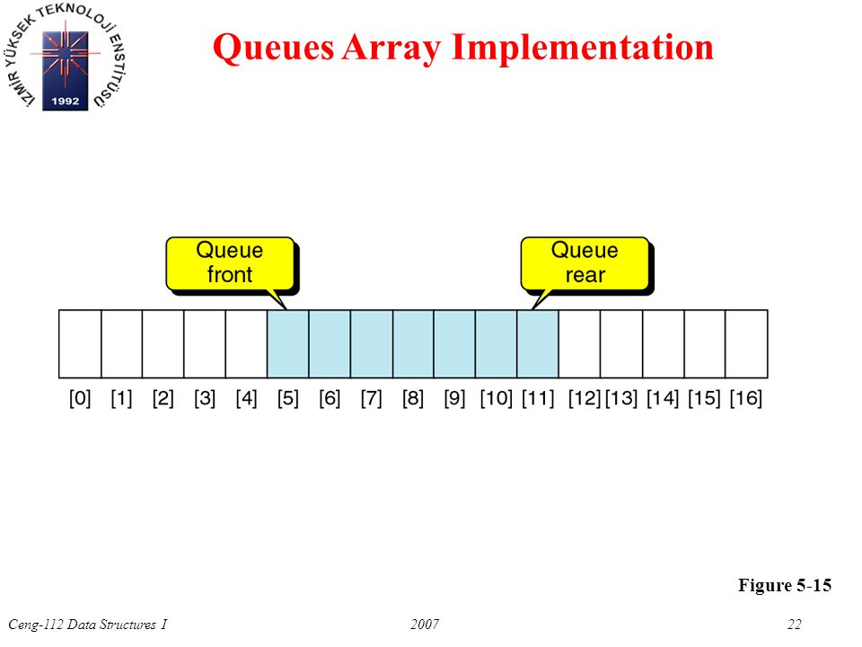 Ceng-112 Data Structures I 2007 22 Figure 5-15 Queues Array Implementation