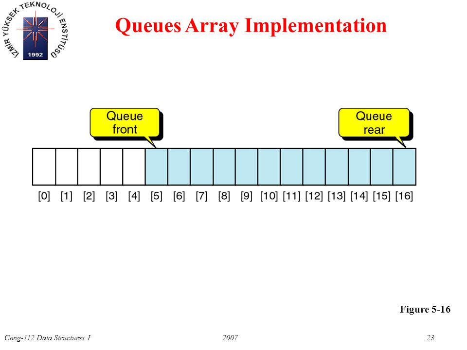 Ceng-112 Data Structures I 2007 23 Figure 5-16 Queues Array Implementation