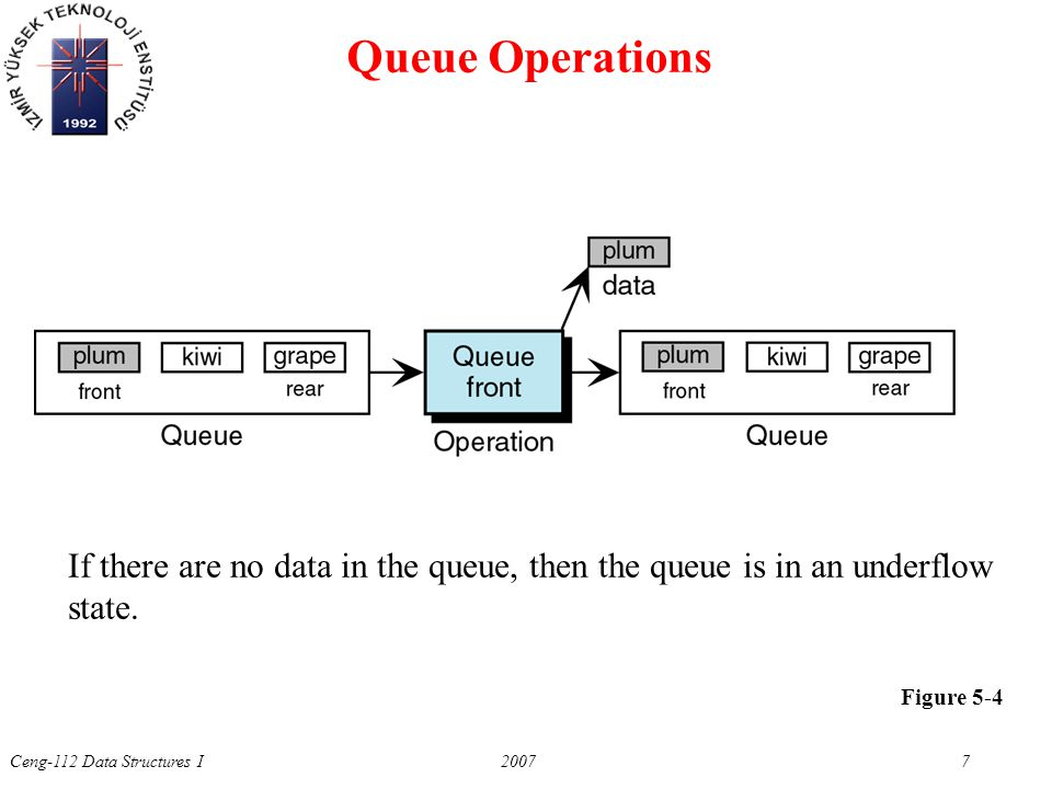 Ceng-112 Data Structures I 2007 7 Figure 5-4 Queue Operations If there are no data in the queue, then the queue is in an underflow state.