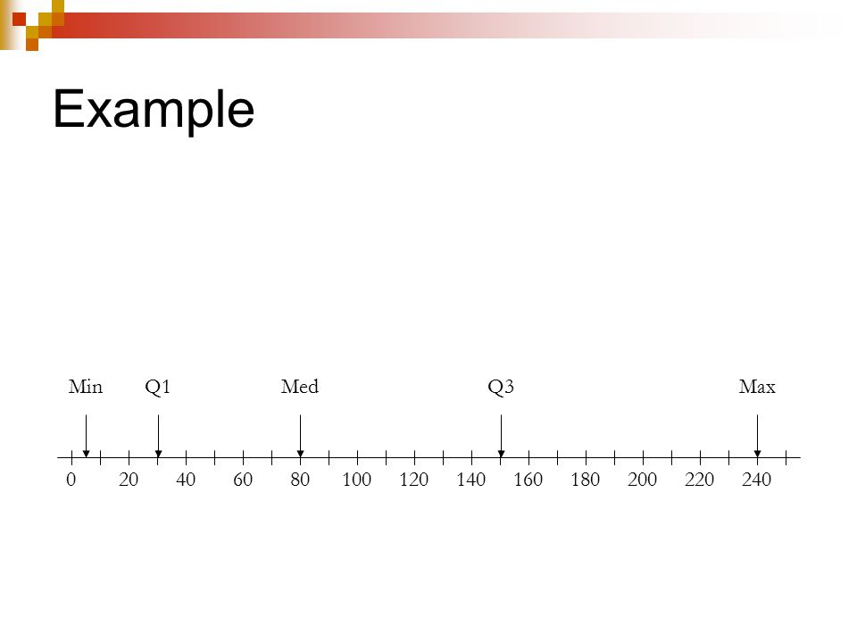 Modified Boxplots Q1Q3 IQR Draw the box part of the boxplot as usual.