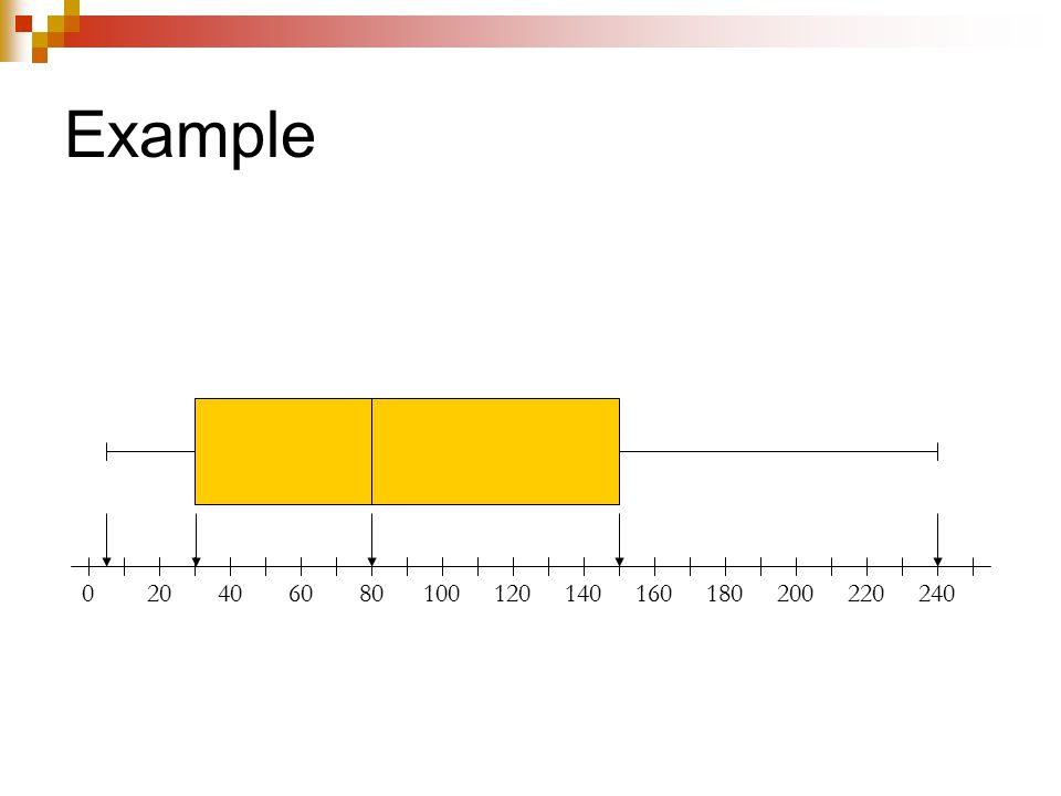 Case Study 8 Draw a modified boxplot of the sample 9, 13, 39, 40, 42, 46, 49, 54, 55, 60, 84.