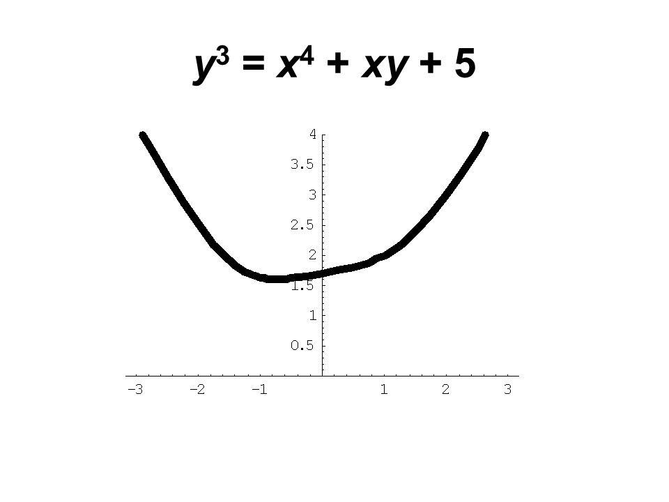 y 3 = x 4 + xy + 5